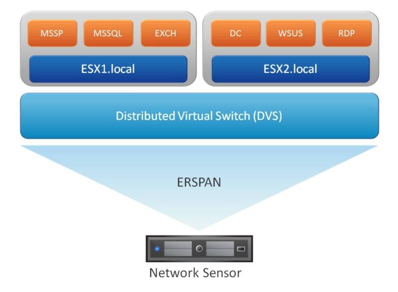 Starting with vSphere 5.1, administrators have the ability to configure ERSPAN on distributed virtual switches (DVS).